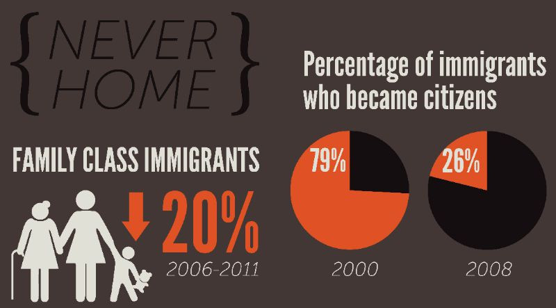 A graphic from No One Is Illegal's latest report, Never Home.